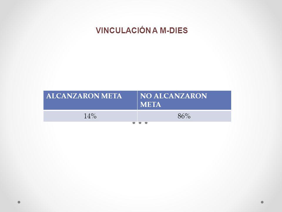VINCULACIÓN A M-DIES ALCANZARON META NO ALCANZARON META 14% 86%