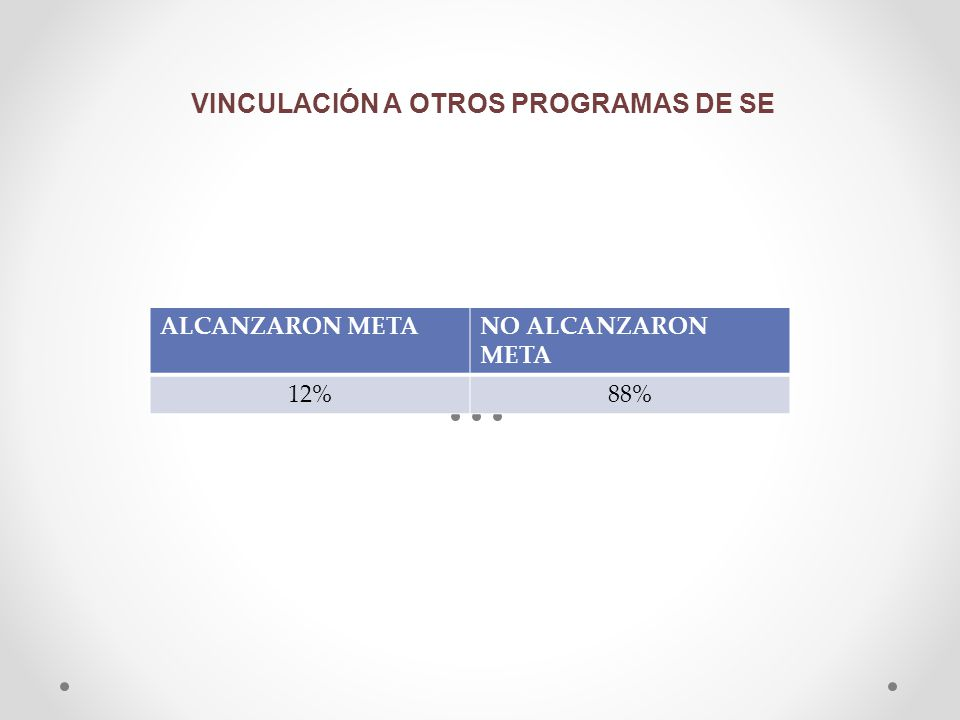 VINCULACIÓN A OTROS PROGRAMAS DE SE