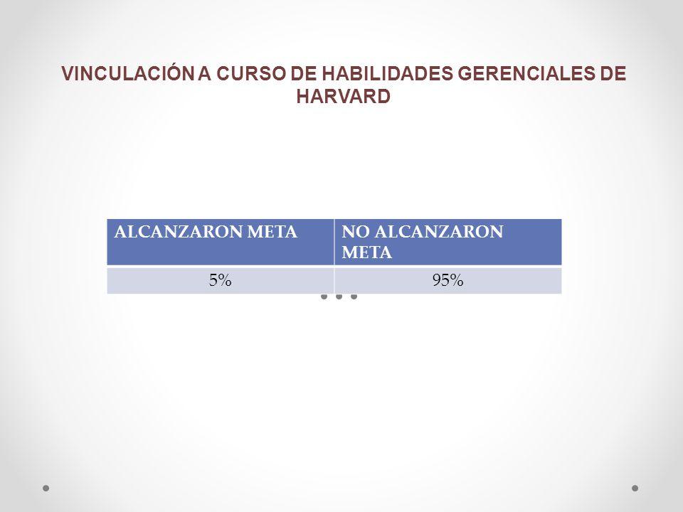 VINCULACIÓN A CURSO DE HABILIDADES GERENCIALES DE HARVARD