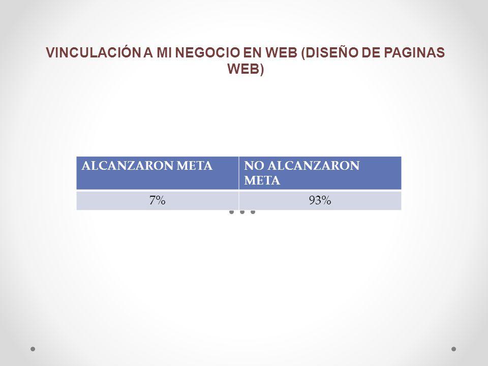 VINCULACIÓN A MI NEGOCIO EN WEB (DISEÑO DE PAGINAS WEB)