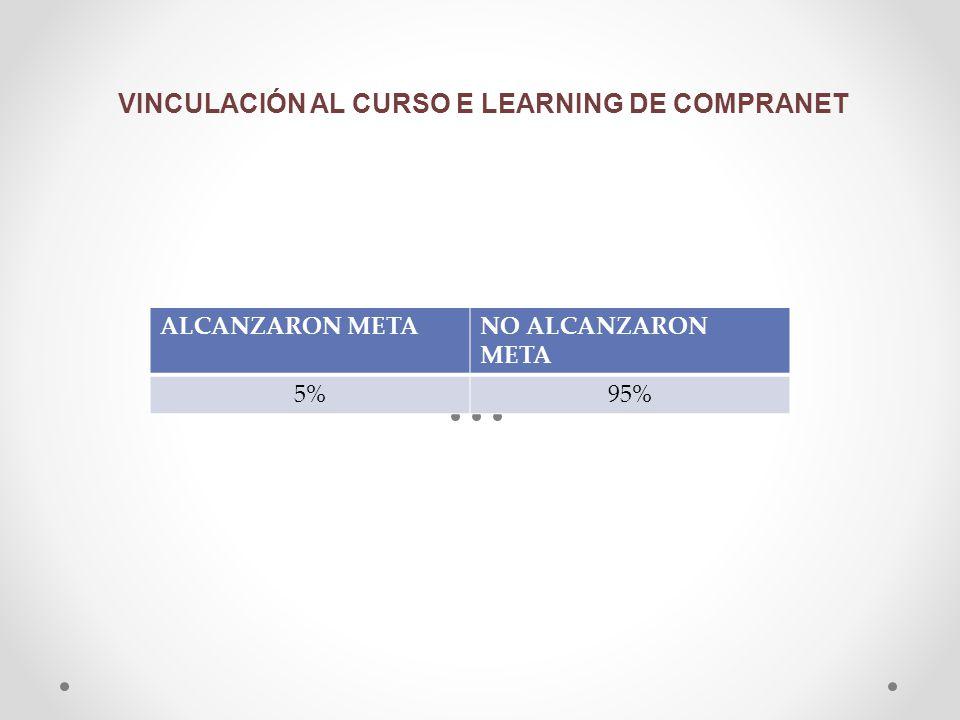 VINCULACIÓN AL CURSO E LEARNING DE COMPRANET