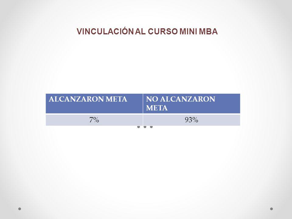 VINCULACIÓN AL CURSO MINI MBA