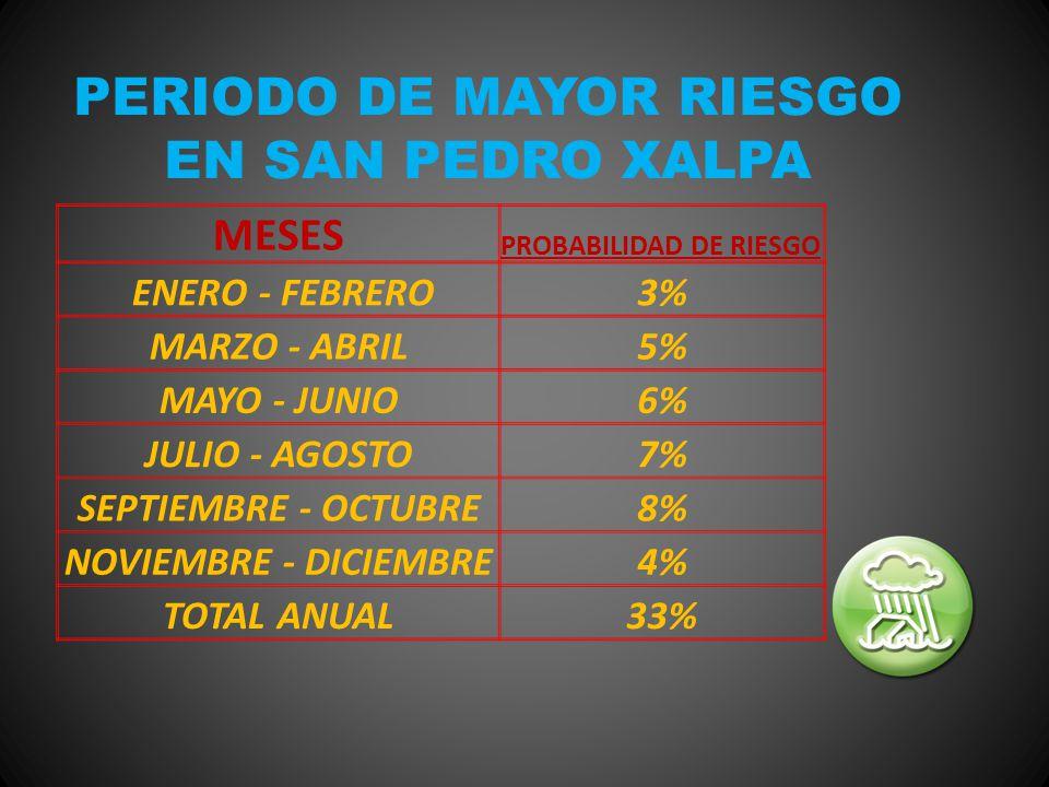 PERIODO DE MAYOR RIESGO EN SAN PEDRO XALPA
