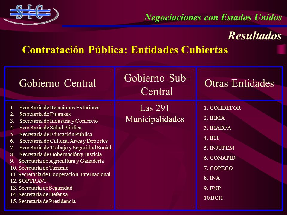 Resultados Contratación Pública: Entidades Cubiertas
