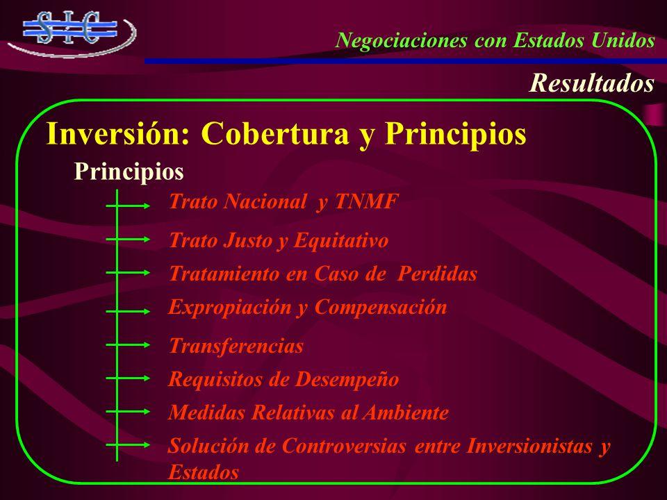 Inversión: Cobertura y Principios