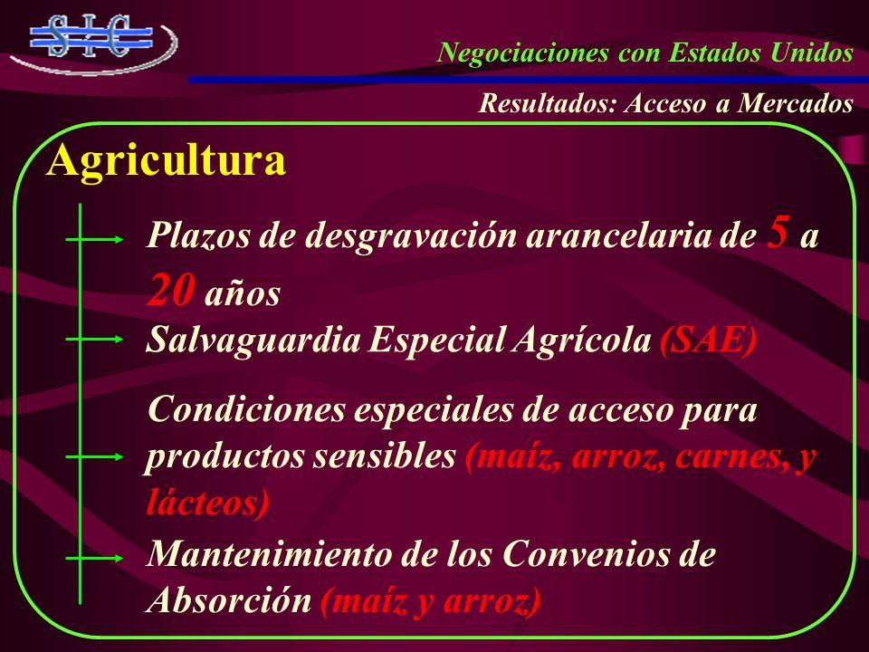 Agricultura Plazos de desgravación arancelaria de 5 a 20 años
