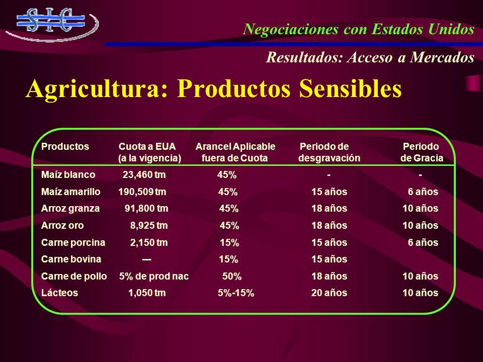 Agricultura: Productos Sensibles