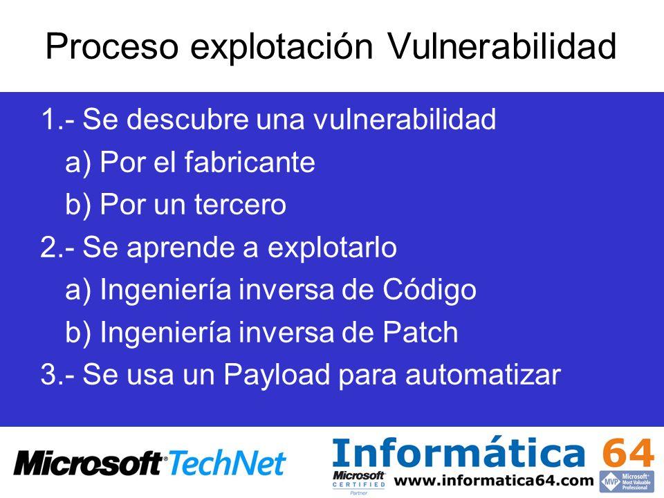 Proceso explotación Vulnerabilidad