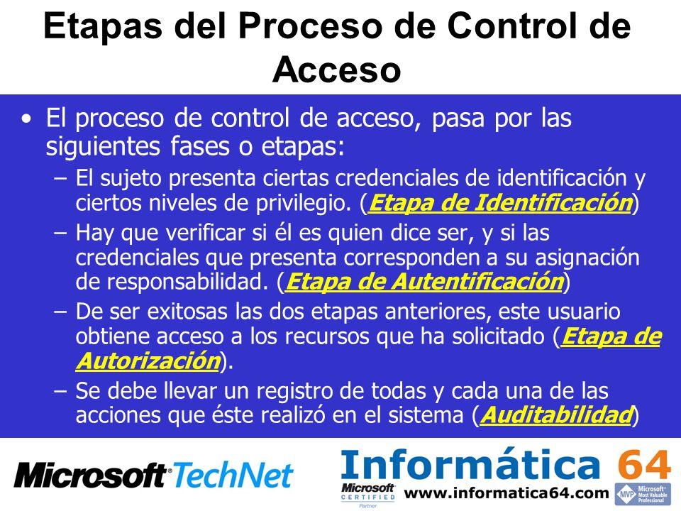 Etapas del Proceso de Control de Acceso