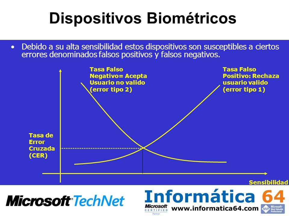 Dispositivos Biométricos
