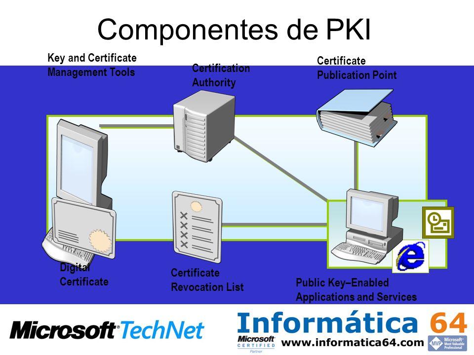 Componentes de PKI Key and Certificate Management Tools