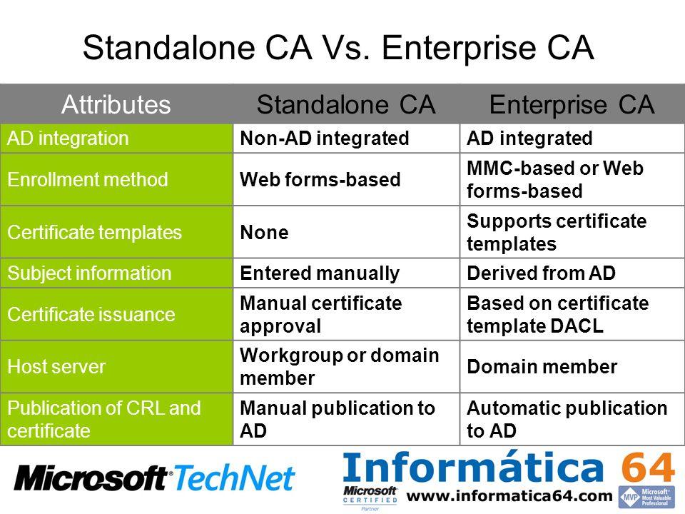 Standalone CA Vs. Enterprise CA