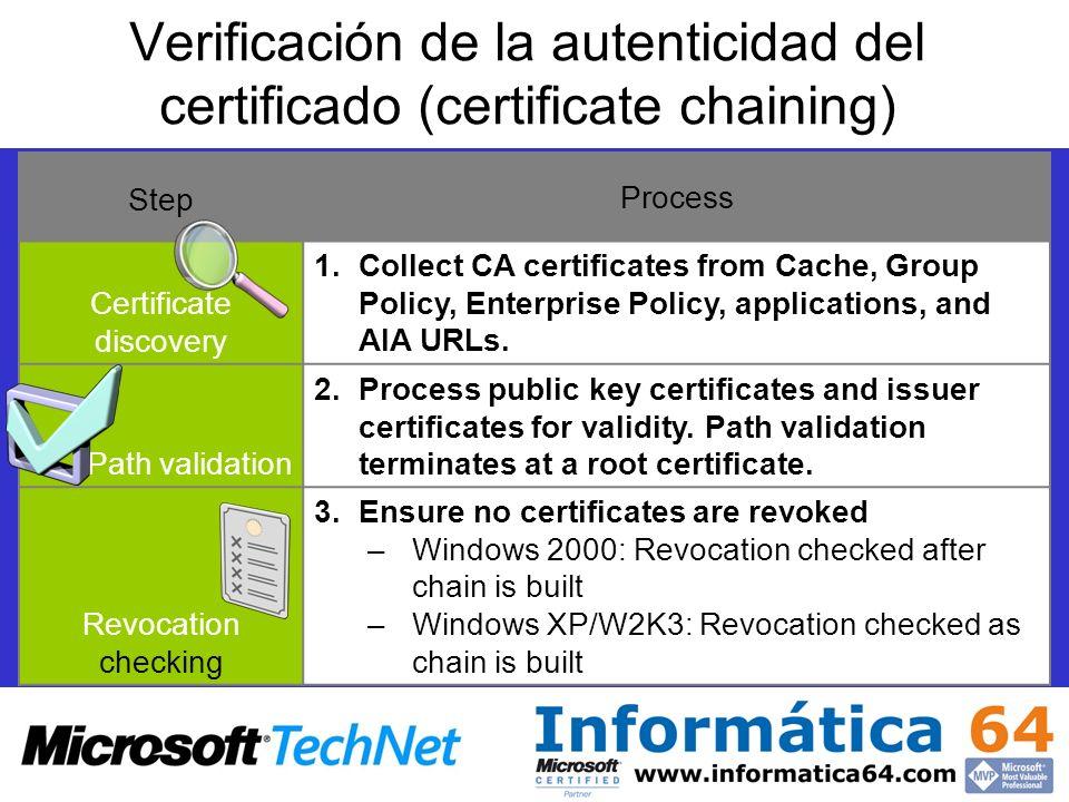 Verificación de la autenticidad del certificado (certificate chaining)