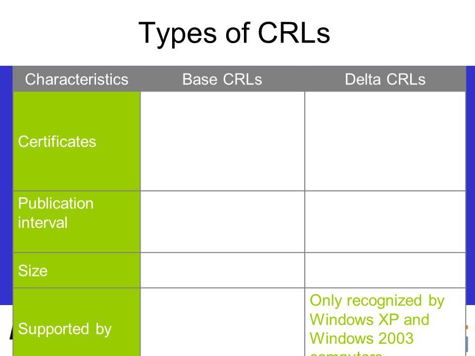 Types of CRLs Characteristics Base CRLs Delta CRLs Certificates
