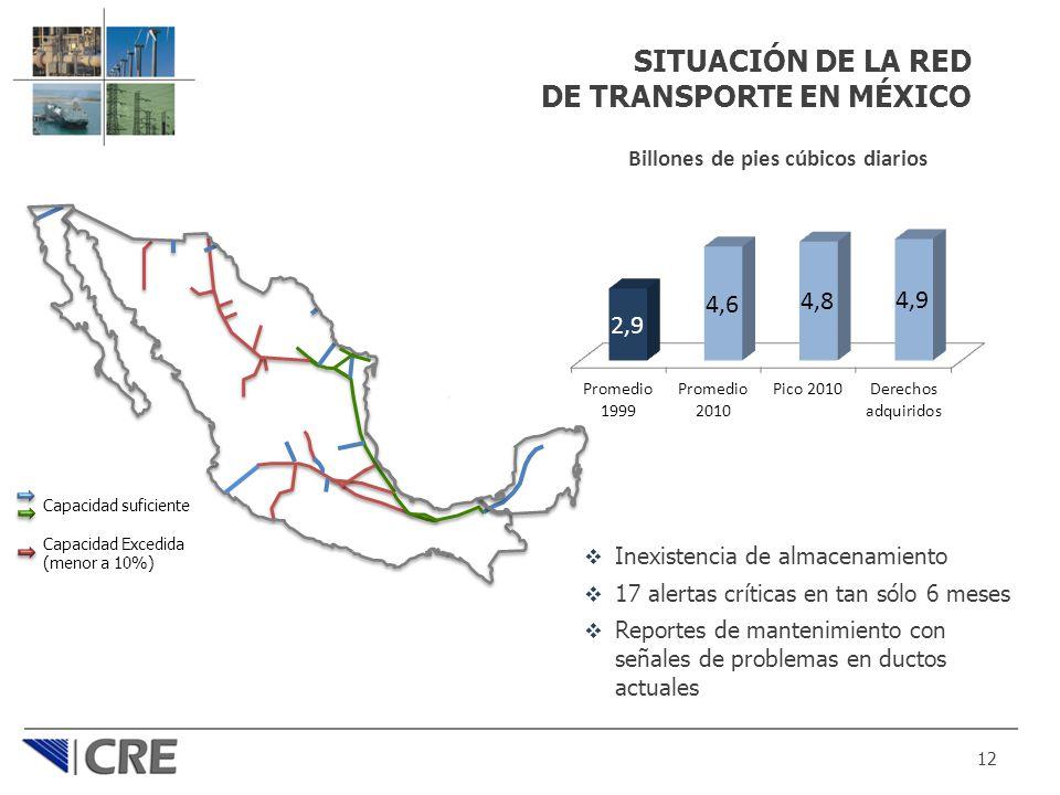 SITUACIÓN DE LA RED DE TRANSPORTE EN MÉXICO