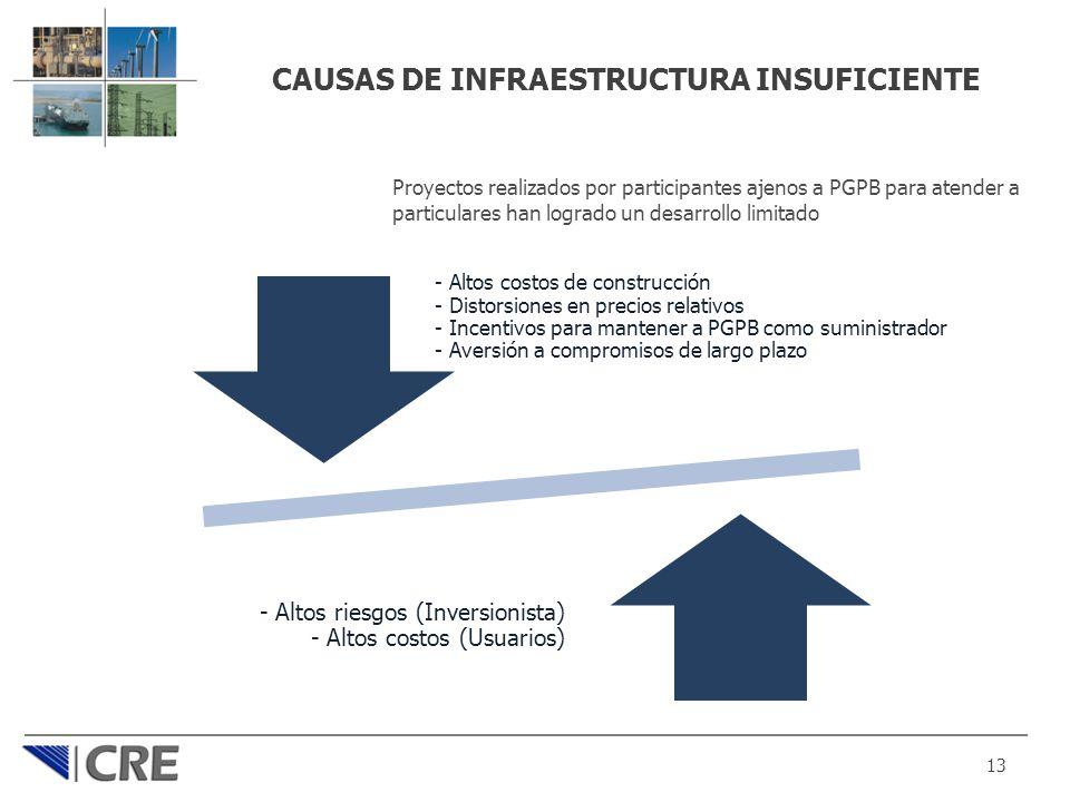 CAUSAS DE INFRAESTRUCTURA INSUFICIENTE