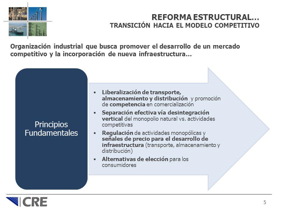 REFORMA ESTRUCTURAL… TRANSICIÓN HACIA EL MODELO COMPETITIVO