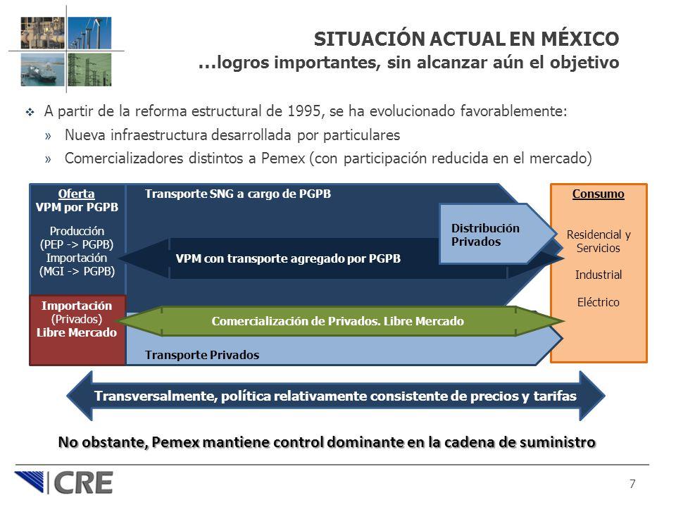 Comercialización de Privados. Libre Mercado