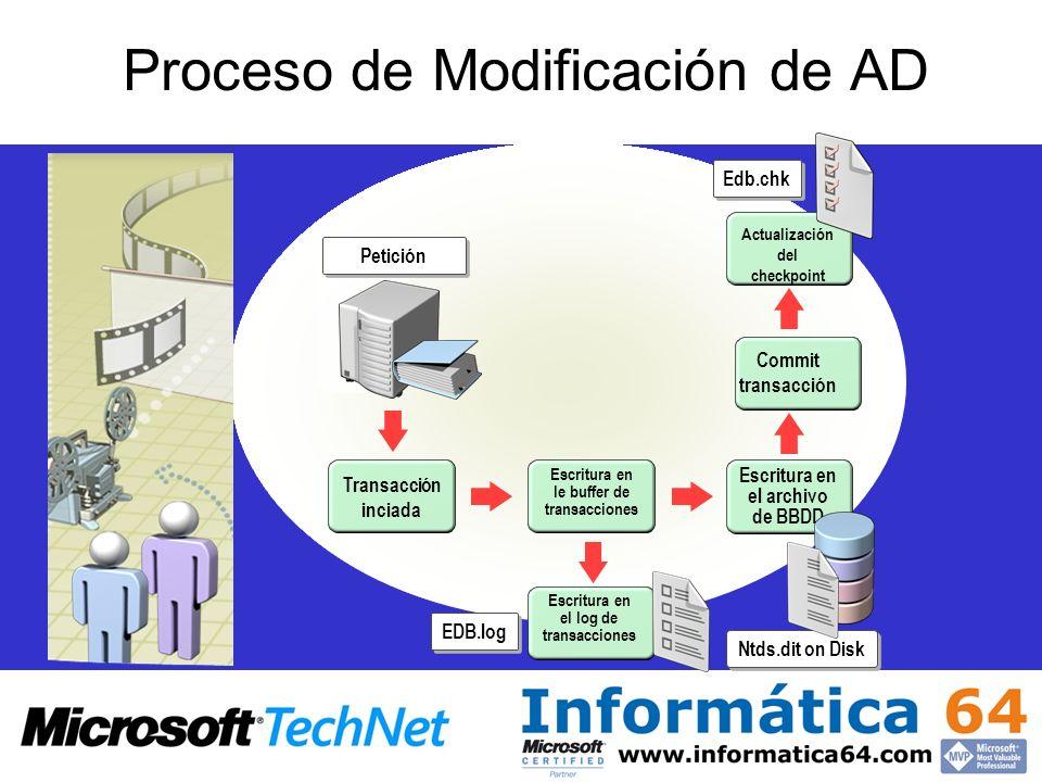 Proceso de Modificación de AD