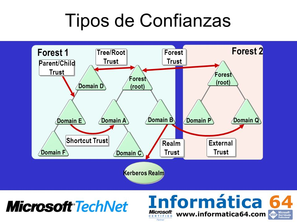 Tipos de Confianzas Forest 2 Forest 1 Tree/Root Trust