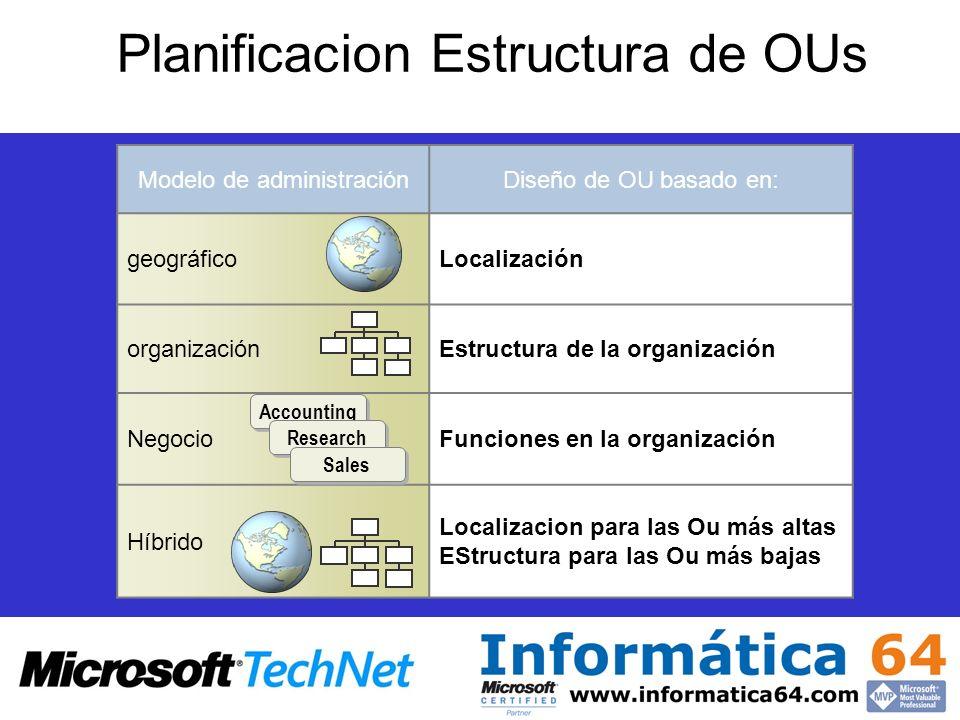 Planificacion Estructura de OUs