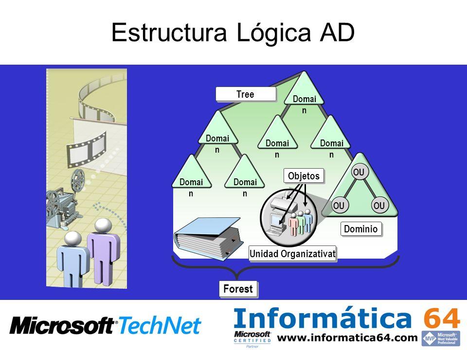 Estructura Lógica AD Forest Tree Objetos Dominio Unidad Organizativat