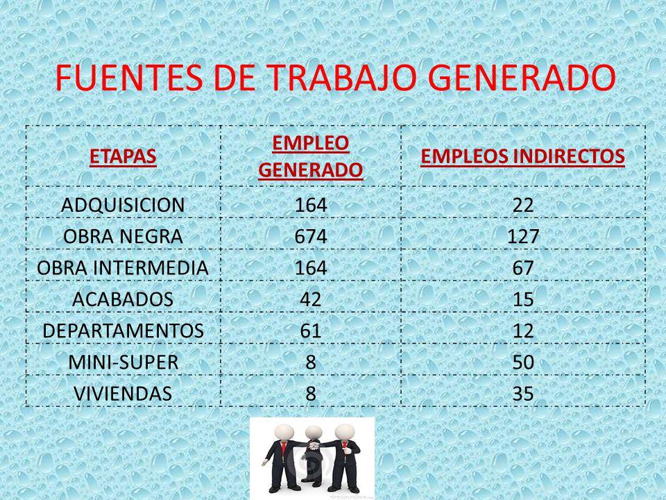 FUENTES DE TRABAJO GENERADO