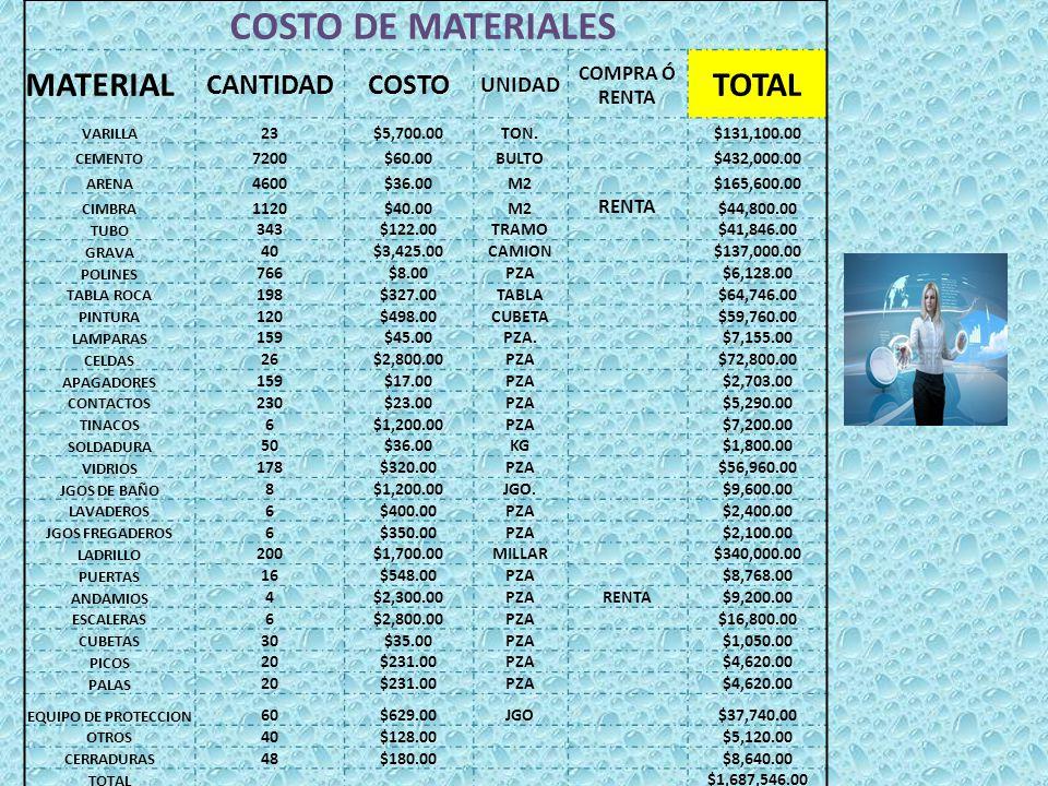 COSTO DE MATERIALES MATERIAL TOTAL CANTIDAD COSTO UNIDAD