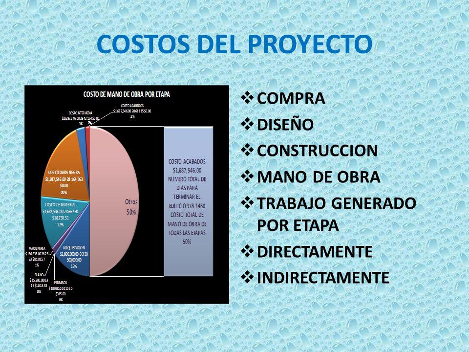 COSTOS DEL PROYECTO COMPRA DISEÑO CONSTRUCCION MANO DE OBRA