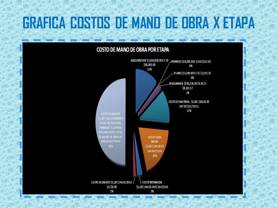 GRAFICA COSTOS DE MANO DE OBRA X ETAPA