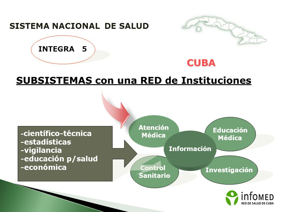 SUBSISTEMAS con una RED de Instituciones
