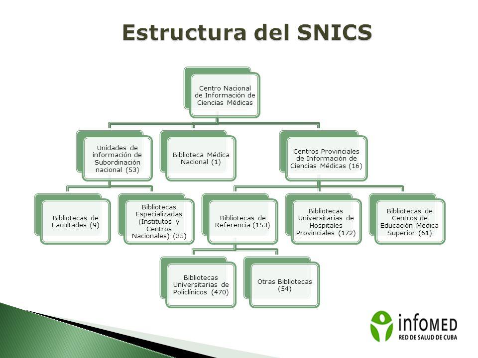 Estructura del SNICS Centro Nacional de Información de Ciencias Médicas. Unidades de información de Subordinación nacional (53)