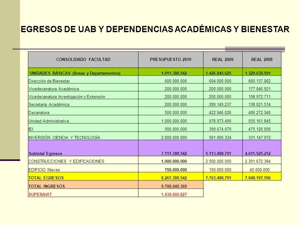 EGRESOS DE UAB Y DEPENDENCIAS ACADÉMICAS Y BIENESTAR