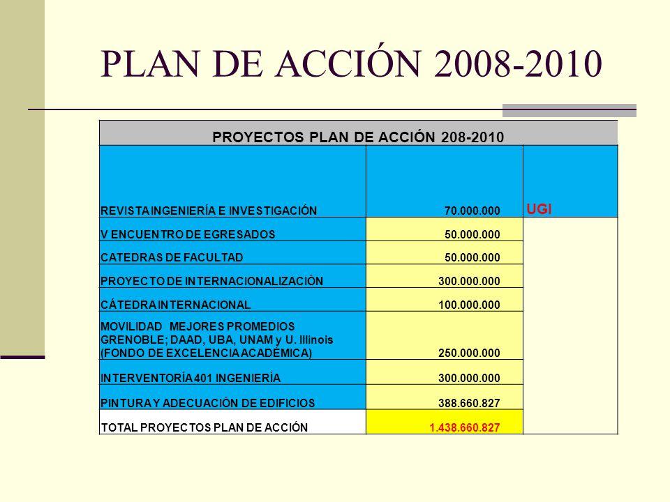 PROYECTOS PLAN DE ACCIÓN 208-2010
