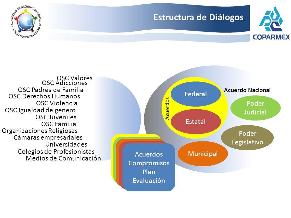 Estructura de Diálogos