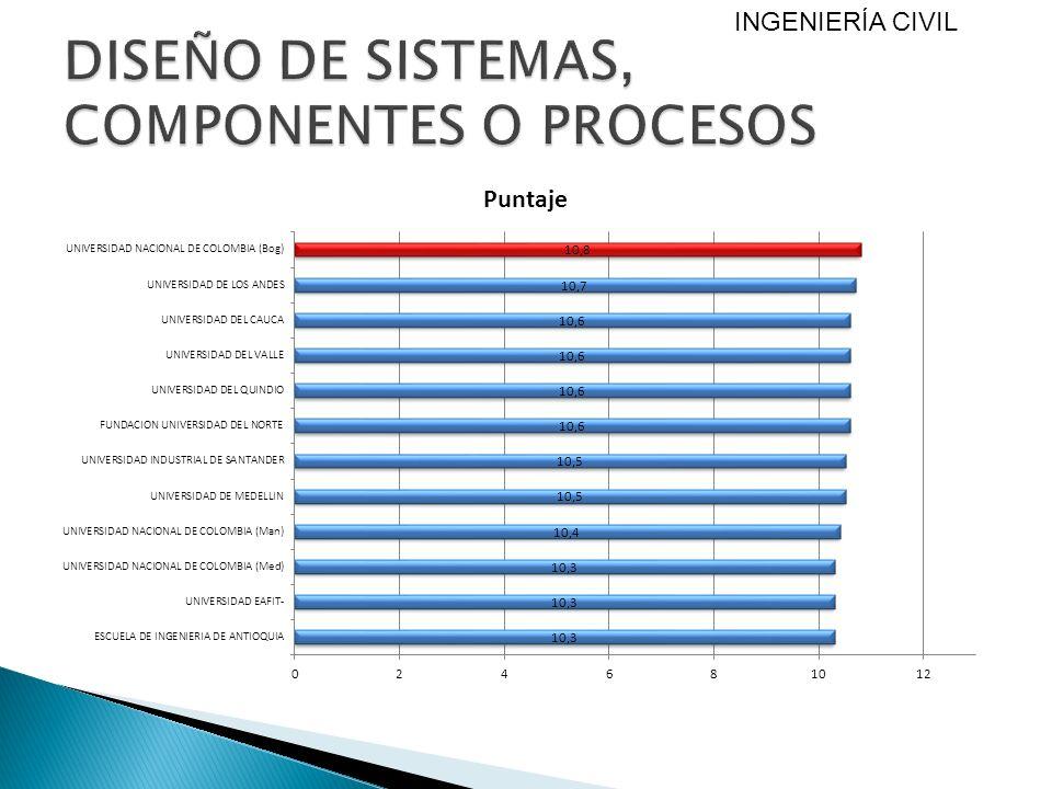 DISEÑO DE SISTEMAS, COMPONENTES O PROCESOS