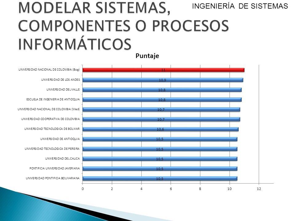 MODELAR SISTEMAS, COMPONENTES O PROCESOS INFORMÁTICOS