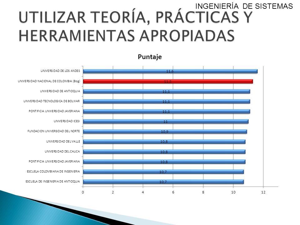 UTILIZAR TEORÍA, PRÁCTICAS Y HERRAMIENTAS APROPIADAS