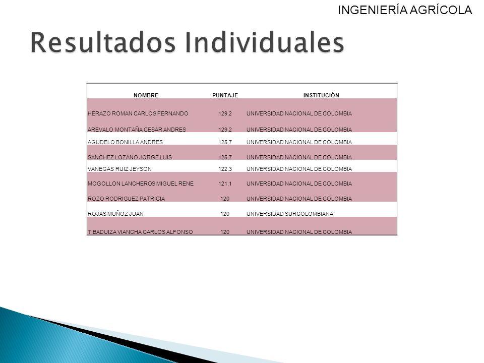 Resultados Individuales