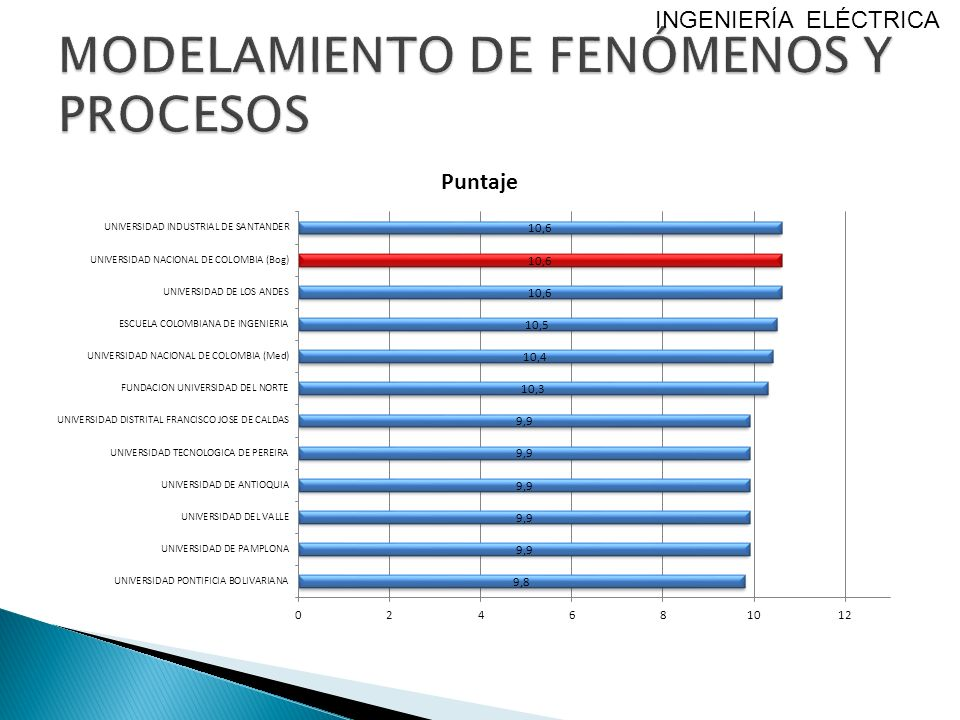 MODELAMIENTO DE FENÓMENOS Y PROCESOS