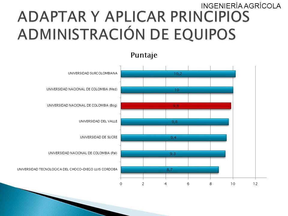 ADAPTAR Y APLICAR PRINCIPIOS ADMINISTRACIÓN DE EQUIPOS