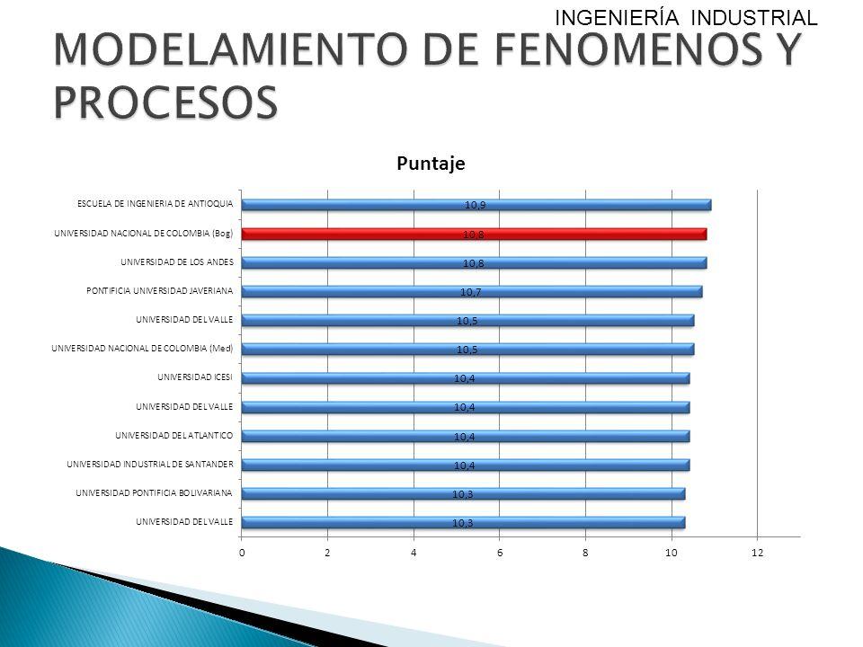 MODELAMIENTO DE FENOMENOS Y PROCESOS