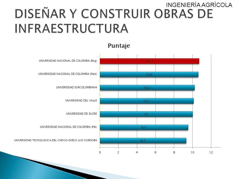 DISEÑAR Y CONSTRUIR OBRAS DE INFRAESTRUCTURA