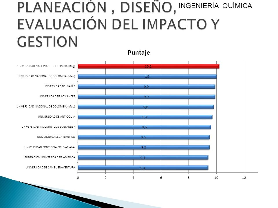 PLANEACIÓN , DISEÑO, EVALUACIÓN DEL IMPACTO Y GESTION