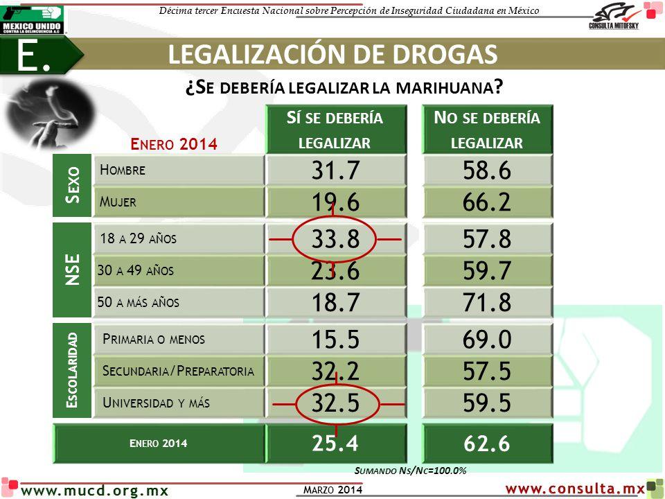 E. LEGALIZACIÓN DE DROGAS 31.7 58.6 19.6 66.2 33.8 57.8 23.6 59.7 18.7