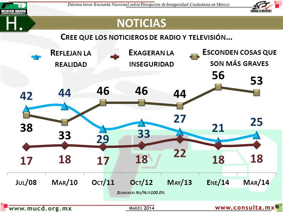 H. NOTICIAS Cree que los noticieros de radio y televisión…