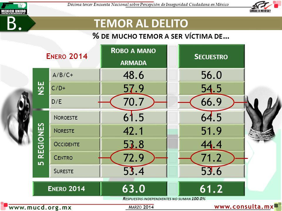 B. TEMOR AL DELITO. % de mucho temor a ser víctima de… Enero 2014. Robo a mano armada. Secuestro.