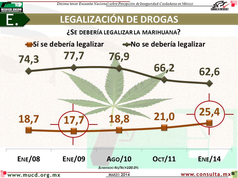 LEGALIZACIÓN DE DROGAS ¿Se debería legalizar la marihuana