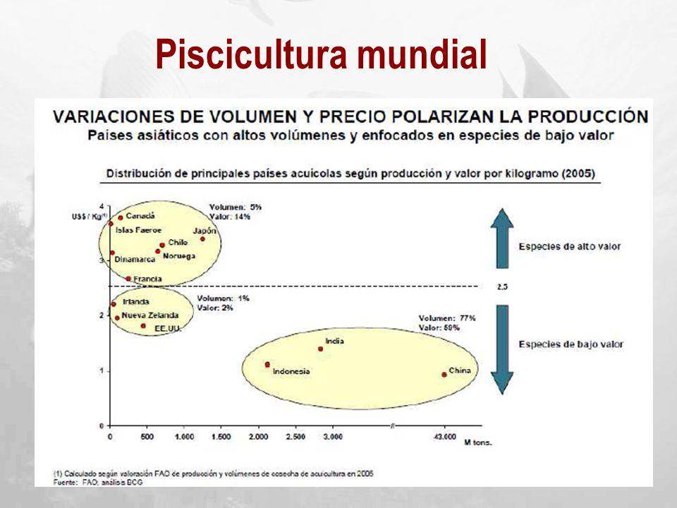 Piscicultura mundial