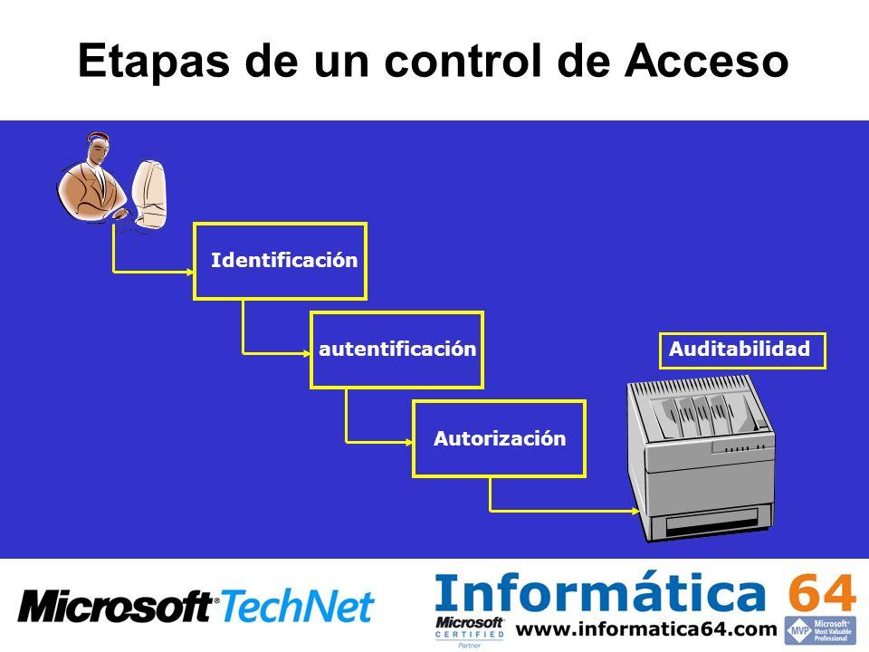 Etapas de un control de Acceso